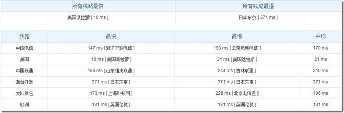PzEA – 月付6.47美金的Psychz 512M XEN性能简单测试